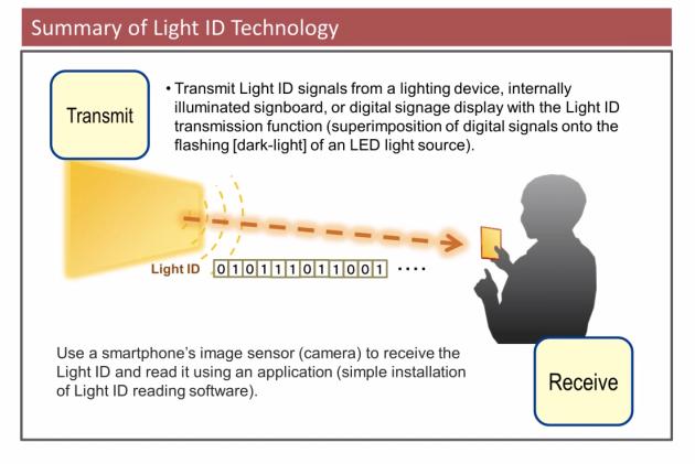 Light ID Panasonic
