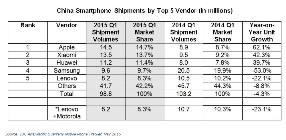 livraison smartphones chine q1 2015