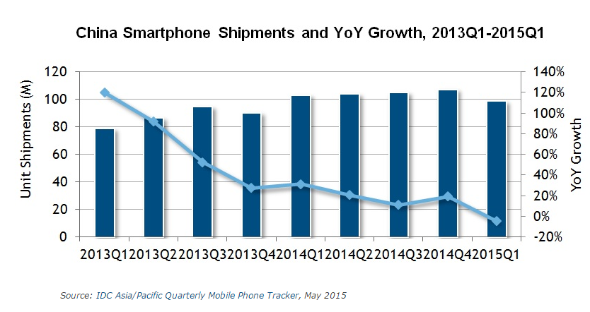 vente smartphone chine q1 2013 q1 2015
