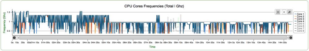 Les Cortex-A53 dont la cadence baisse progressivement