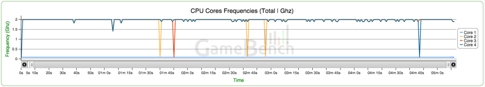 GameBench Shield Android TV CPU