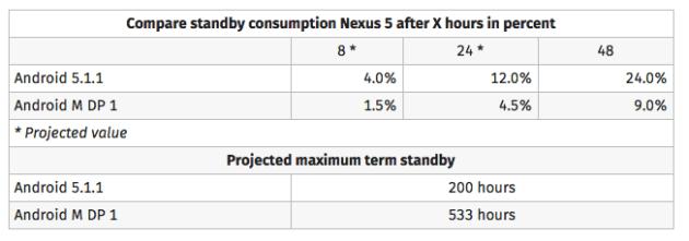 Nexus 5 Android M Doze
