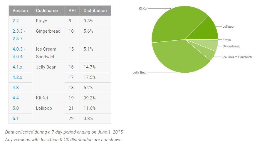 repartition version android mai 2015