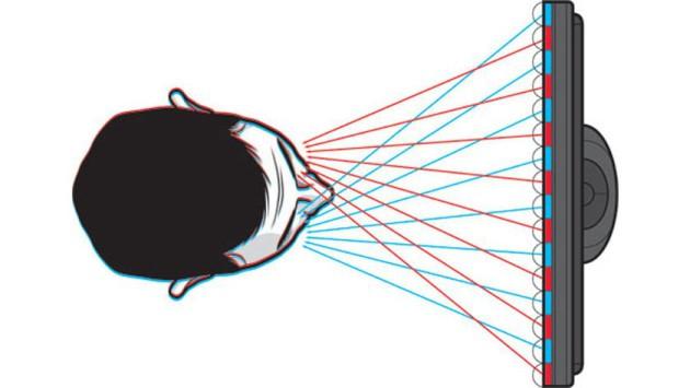 3D sans lunettes