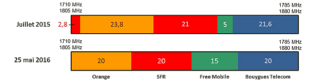 4G-refarming-1800-MHz-orange-sfr
