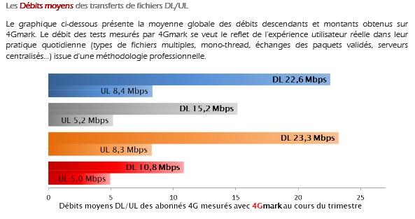 4Gmark débits 4G