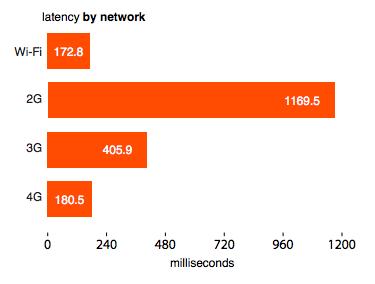 Kwicr latency