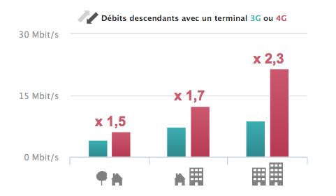 débits 3G vs 4G