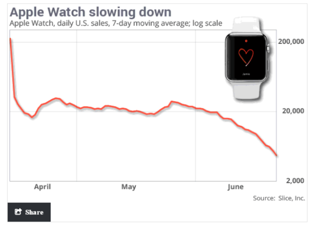graphique-apple-watch-chiffres-ventes-slice