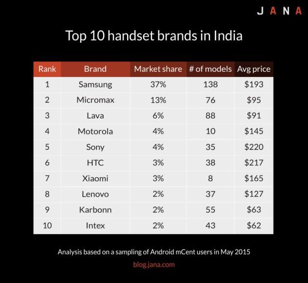 top-10-handset-brands-in-india-011