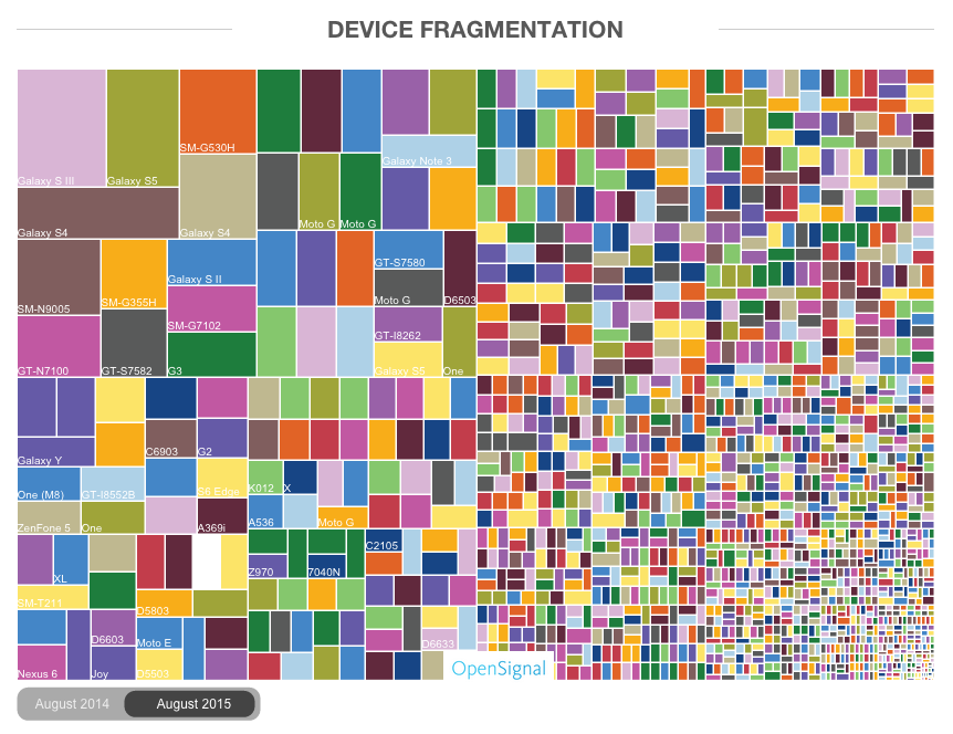 OpenSignal Fragmentation appareils Android
