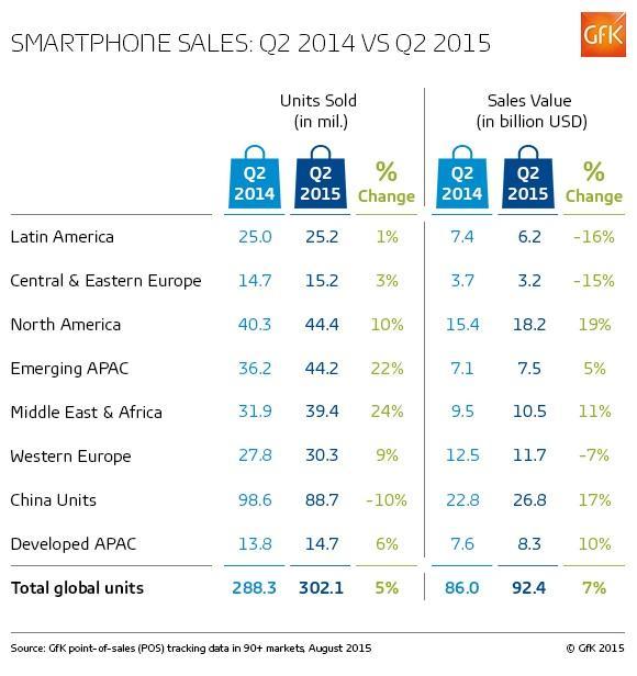 GFK-smartphones-q2-2015