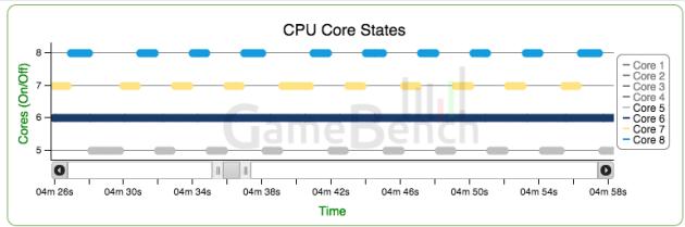 OnePlus 2 CPU 2