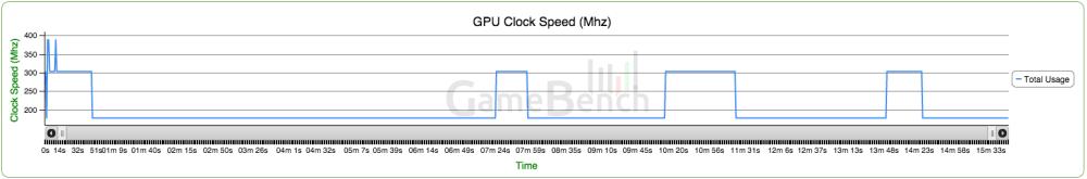 OnePlus 2 GPU