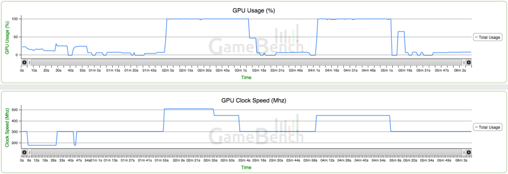 OnePlus 2 benchmarks GameBench