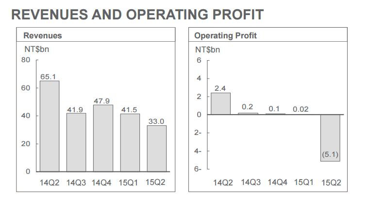 htc resultat financier q2 2015