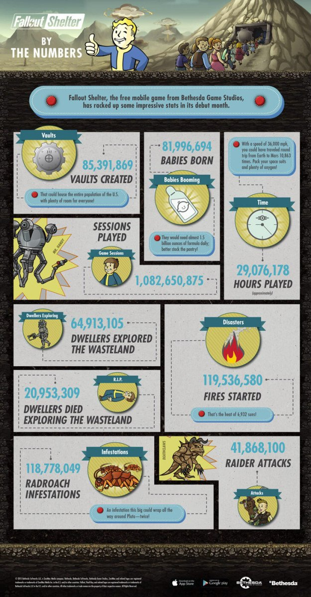 infographie-fallout-shelter