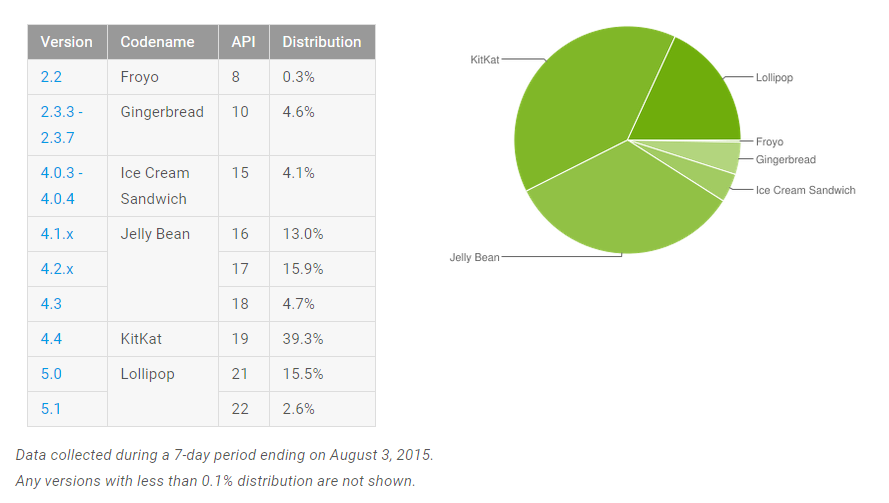 repartition version android juillet 2015