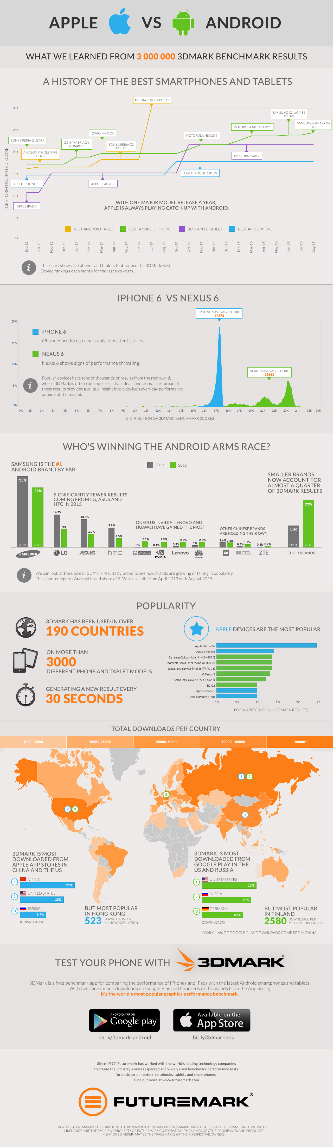 3dmark-infographic-apple-vs-android