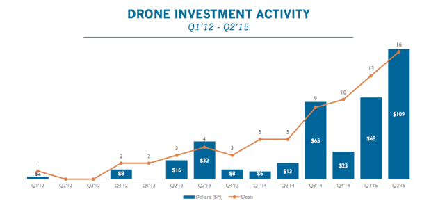 Drones investment USA