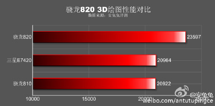 Snapdragon 820 3D AnTuTu