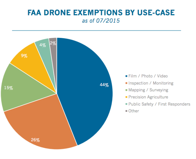 drones autorisations FAA