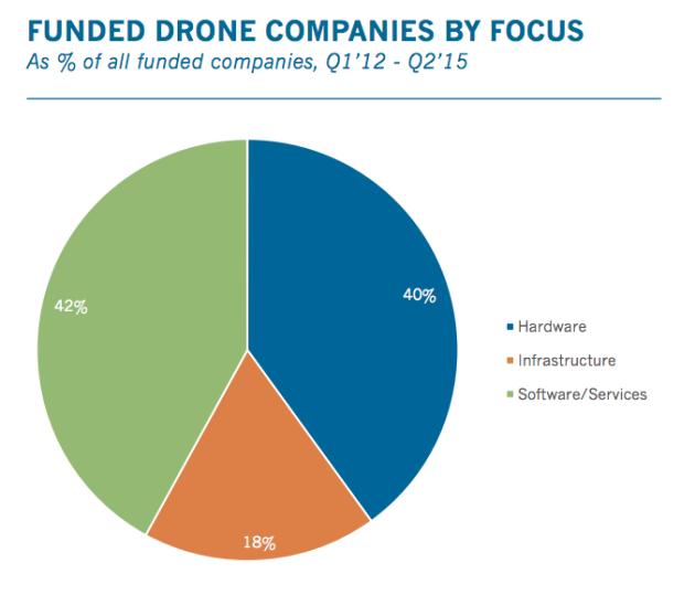 drones part marché secteur