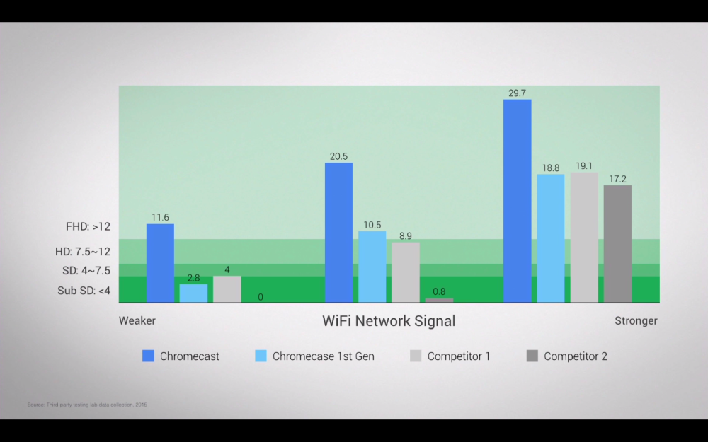 google-chromecast-2-performances-wifi