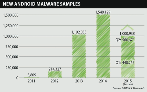 malwares Android G Data