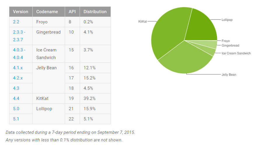 repartition version android septembre 2015