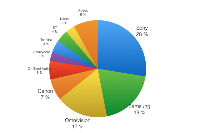 Marché CMOS en juillet 2014 (FrAndroid/ Yole Developpement)