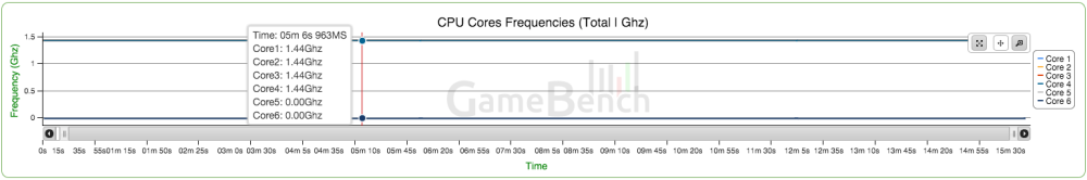 GameBench CPU Nexus 5X