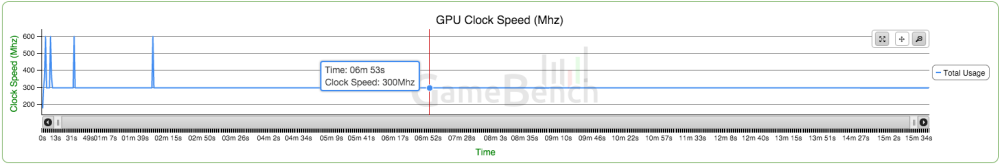 GameBench GPU Nexus 5X