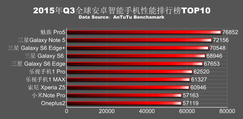 antutu classement smartphone puissance t3 2015