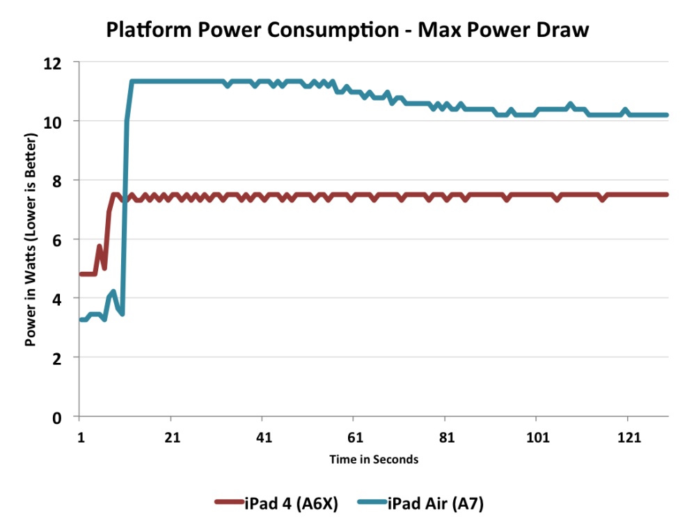 maxpower2 ipad air