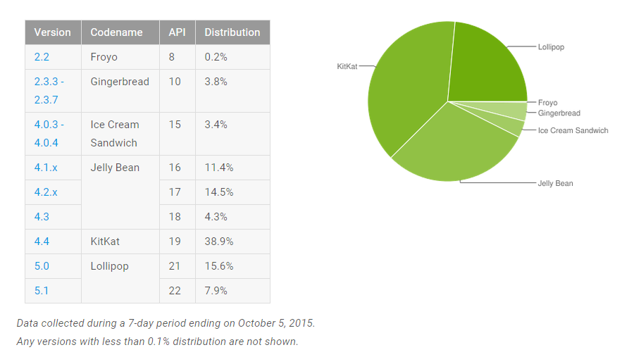 repartition version android octobre 2015