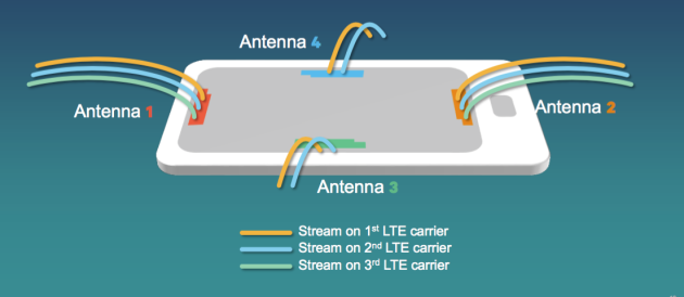 4 antennes