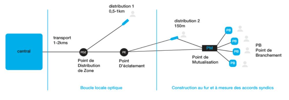 Schema de la boucle locale : une construction par plaques