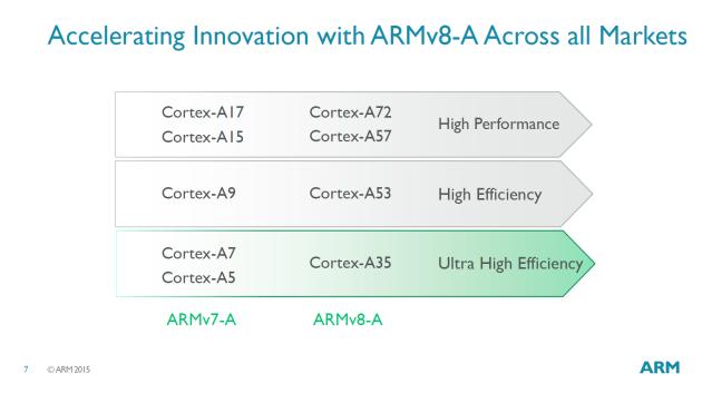 Cortex A35
