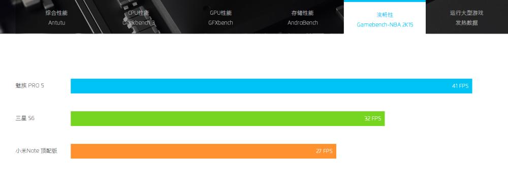 GameBench Meizu Pro 5