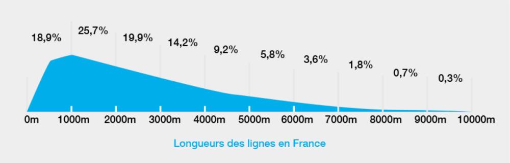 Répartition des lignes de cuivre en France (source DegroupNews)