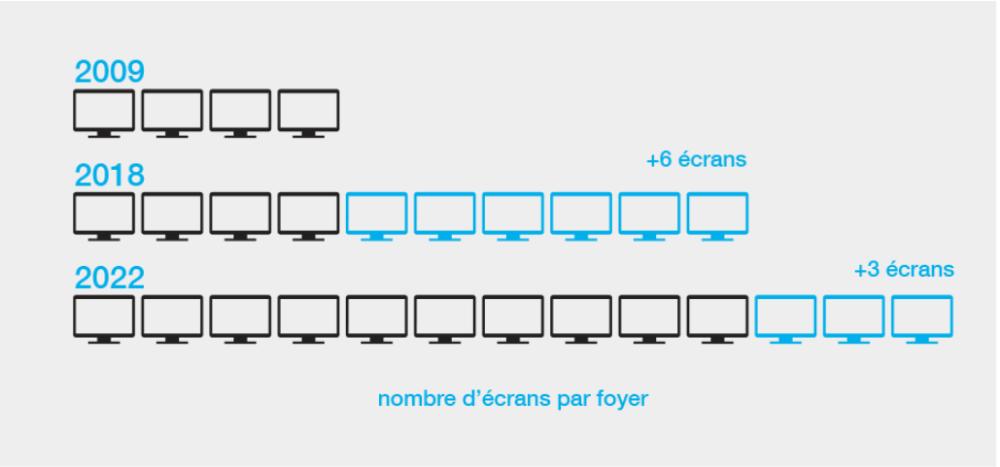 Nombre d'écrans par foyer