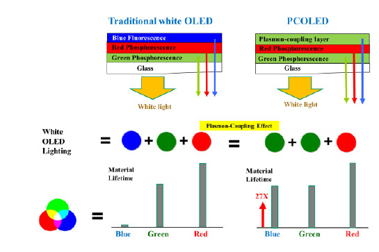 PC-OLED_structure