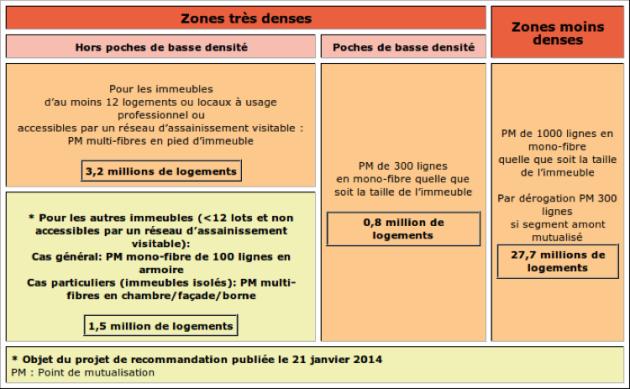 Les différentes zones de déploiement définies par l'ARCEP