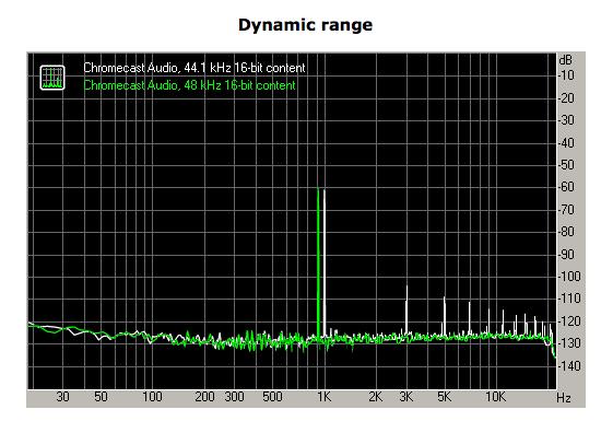 plage-dynamique-chromecast-audio-44-48-kHz