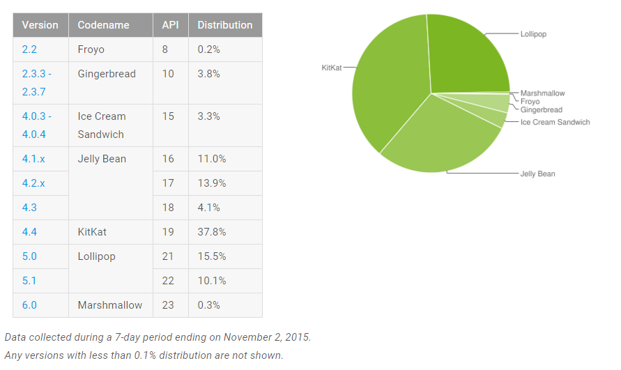repartition version android novembre 2015