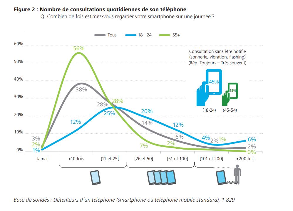smartphone usage francais 2015 2