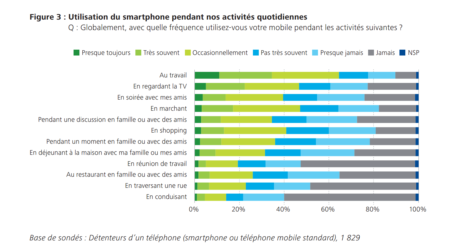 smartphone usage francais 2015 3