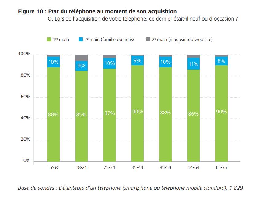 smartphone usage francais 2015 4
