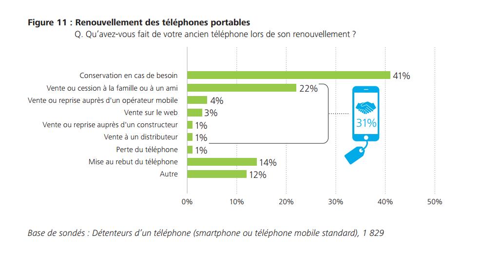 smartphone usage francais 2015 5